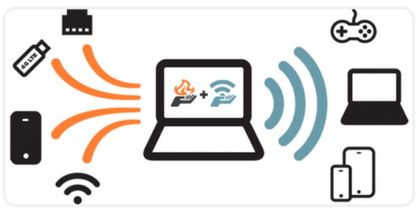Connectify Hotspot 2021 Pro Crack Torrent License Key