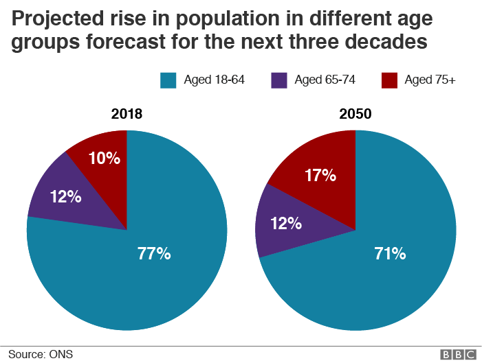 "Chart showing ""projected rise in population in different age groups forecast for the next three decades"" - shows rise in over-75s from 10% in 2018 to 17% in 2050"