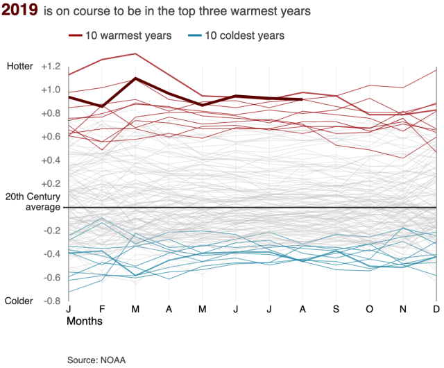 Animated chart showing that most of the coldest 10 years compared to the 20th century average were in the early 1900s, while the warmest years have all been since 2000