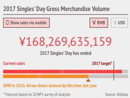 Alibaba Sales