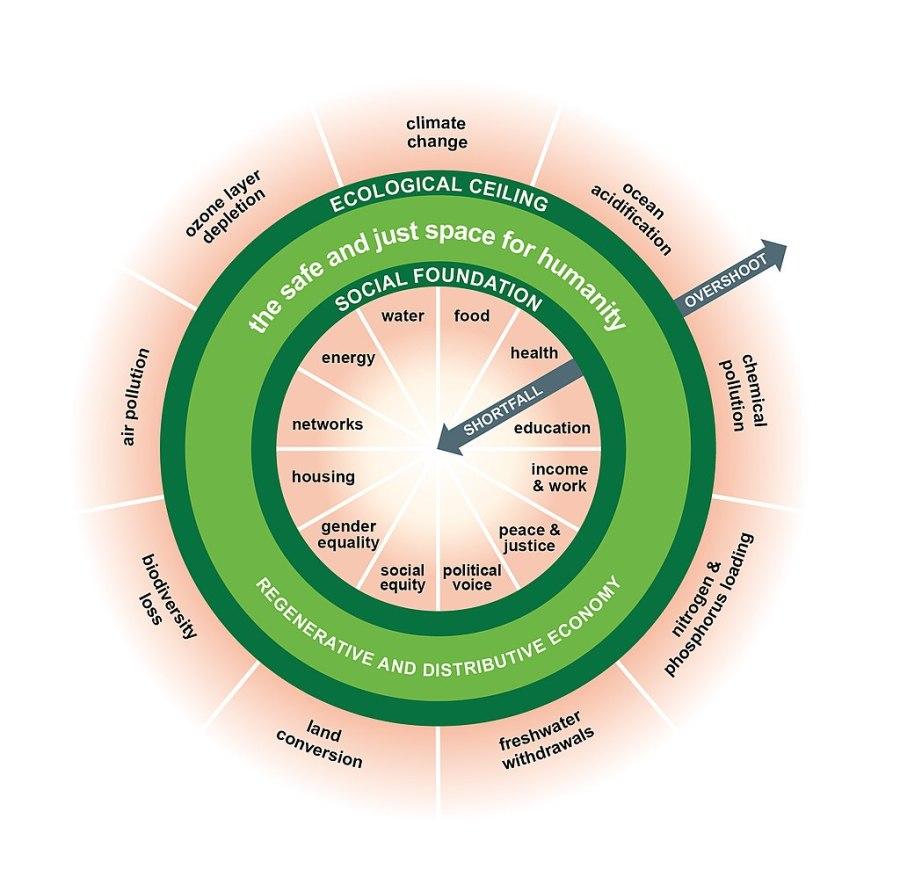 "The ""doughnut economics"" model. DoughnutEconomics, Wikimedia Commons"