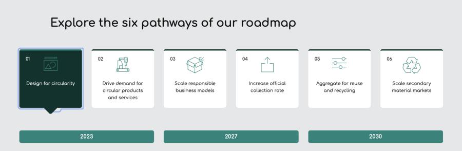 Screenshot from the Circular Electronics Partnership website of the six pathways toward reducing e-waste