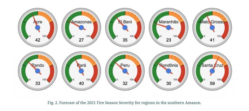 Figura 2. Pronóstico de la severidad de la temporada de incendios de 2021 por regiones en la Amazonía meridional. Fuente: Fire Forecast 2021, Servir-Amazonia