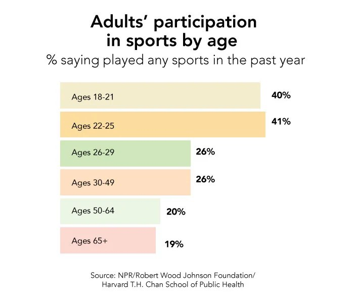 sports_graphs_age_bar700