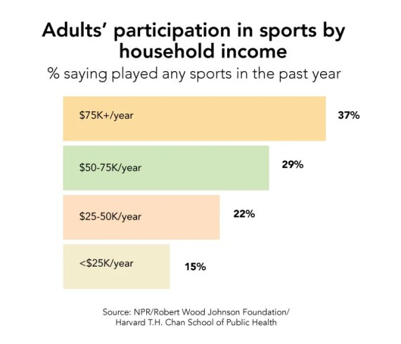 sports_graphs_income_bar700