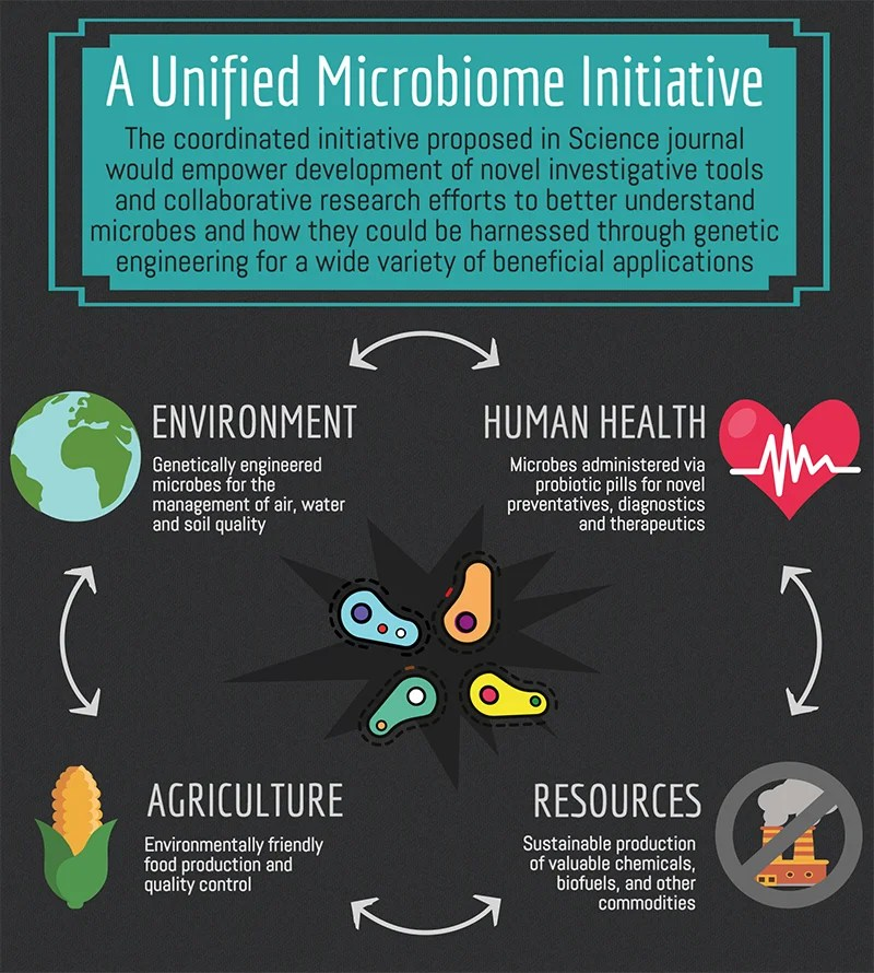Microbiomes could hold keys to improving life