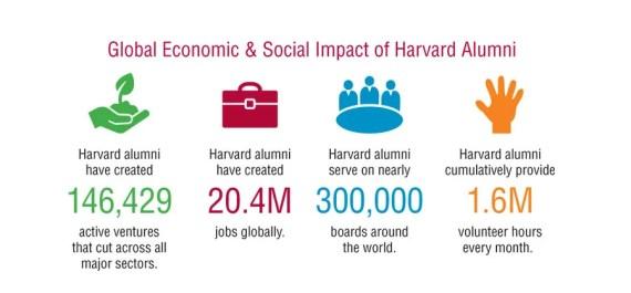 Courtesy of Harvard University