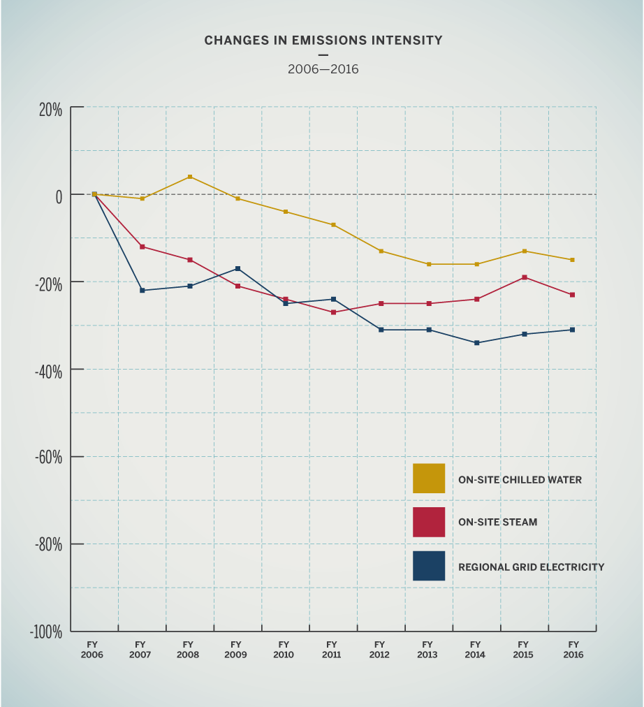 Changes in emissions intensity