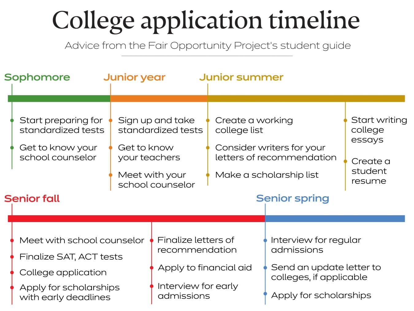 Harvard Students Develop Admissions Guide  Harvard Gazette