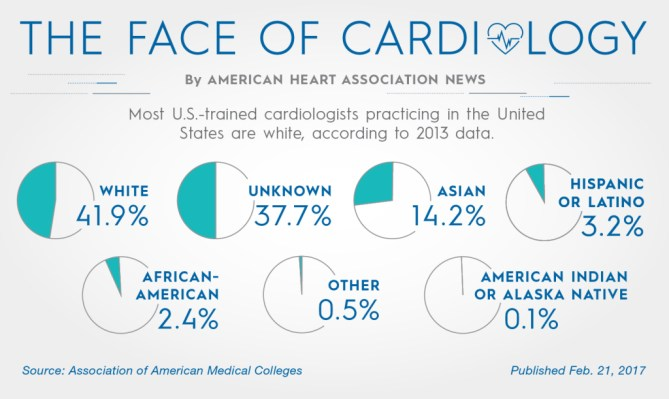0221-Feature-Cardiologists_Graphic 02