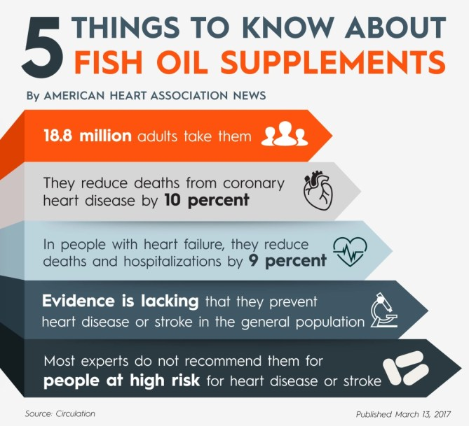 0313-news-fishoil_Graphic