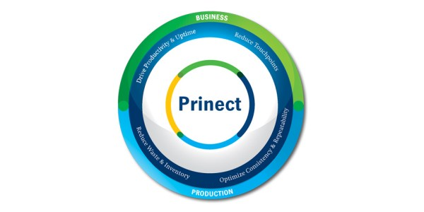 Prinect Button