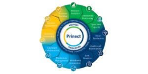 Prinect Wheel
