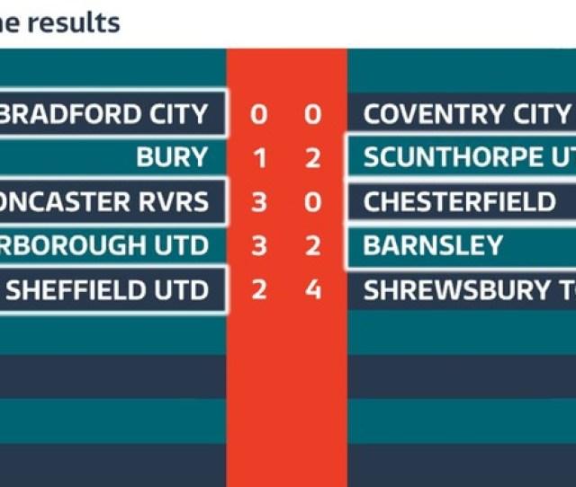 Tonights Football Results