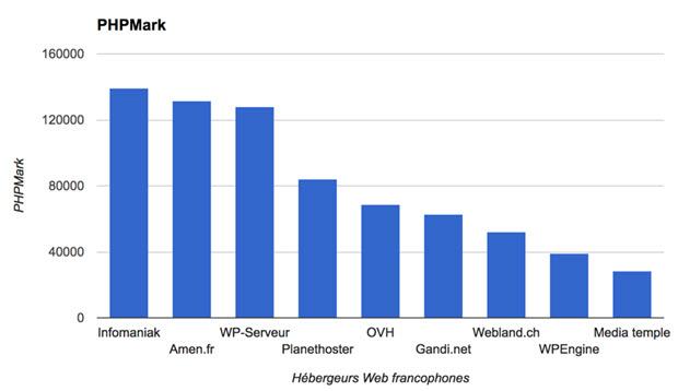 classement-phpmark-hebergeurs-francophones-2016