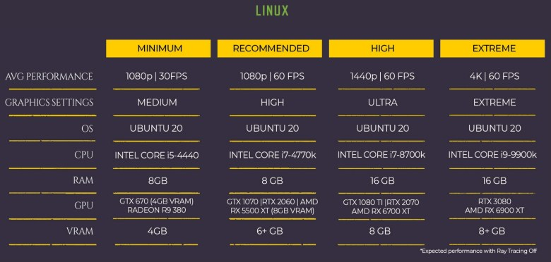 METRO EXODUS LINUX  - System Requirements