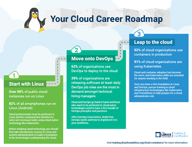 How to make a career in cloud and devops