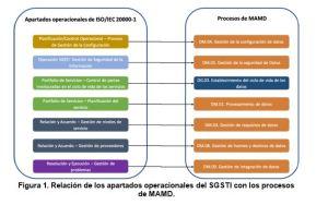 figura articulo ISO20000