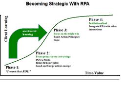 grafico RPA
