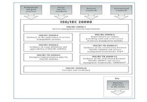 imagen 2 ISO20000