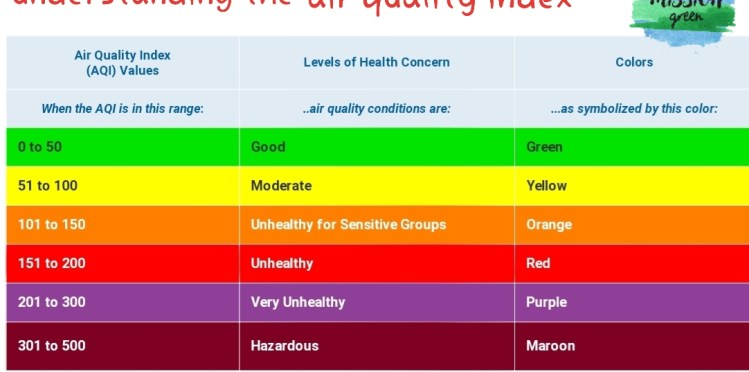 air quality index hisar mission green