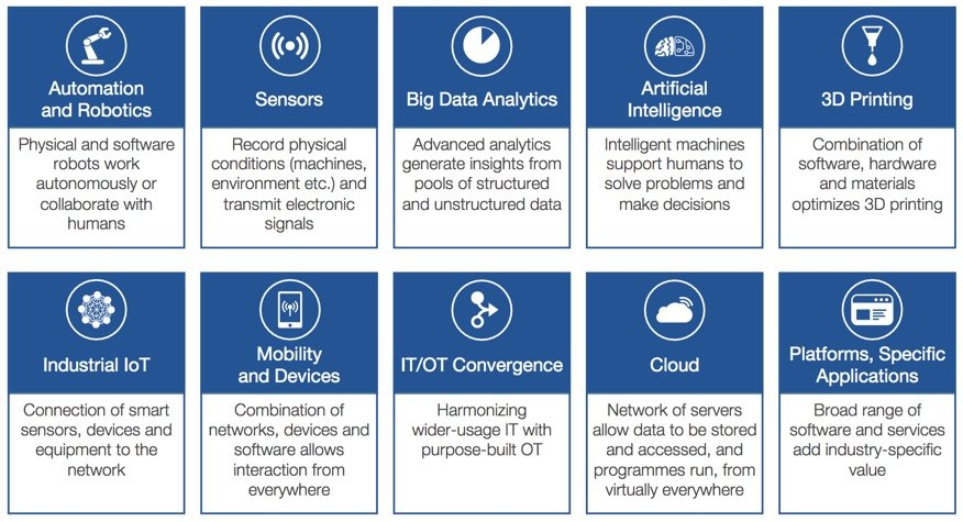 Digital Transformation In Chemical Industry Is Here (World Economic Forum, Accenture)