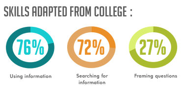 "Skills Adapted from College, courtesy ""Staying Smart: How Today's Graduates Continue to Learn Once They Complete College,"" Alison J. Head, Project Information Literacy, Passage Studies Research Report, January 5, 2016."