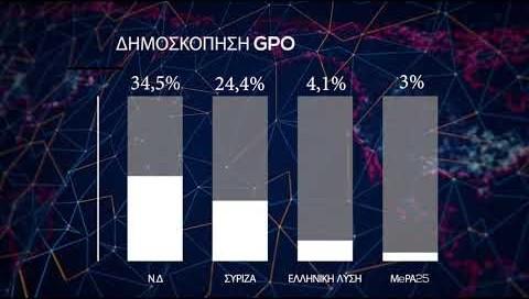 """Σε ρότα ανασχηματισμού η κυβέρνηση – Μικραίνει η """"ψαλίδα"""" ΝΔ-ΣΥΡΙΖΑ δείχνει νέα δημοσκόπηση"""