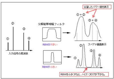 はじめての無線組み込み機器設計 (6) スペアナの種類と測定の ...