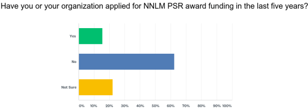 chart showing 62 percent of survey respondents did not apply for funding