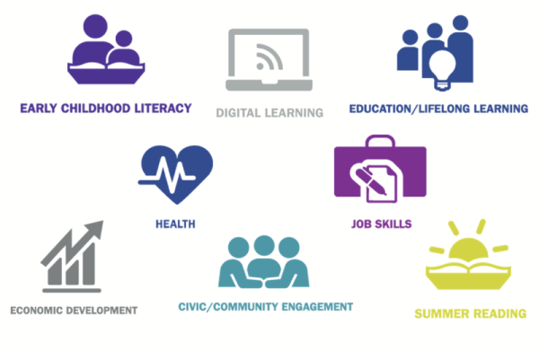 Icons representing early childhood literacy, digital learning, education/lifelong learning, health, job skills, economic development, civic/community enagement and summer reading