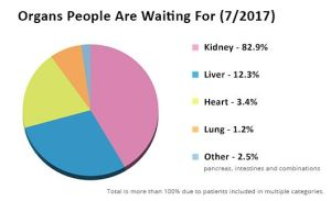Organs People are Waiting for