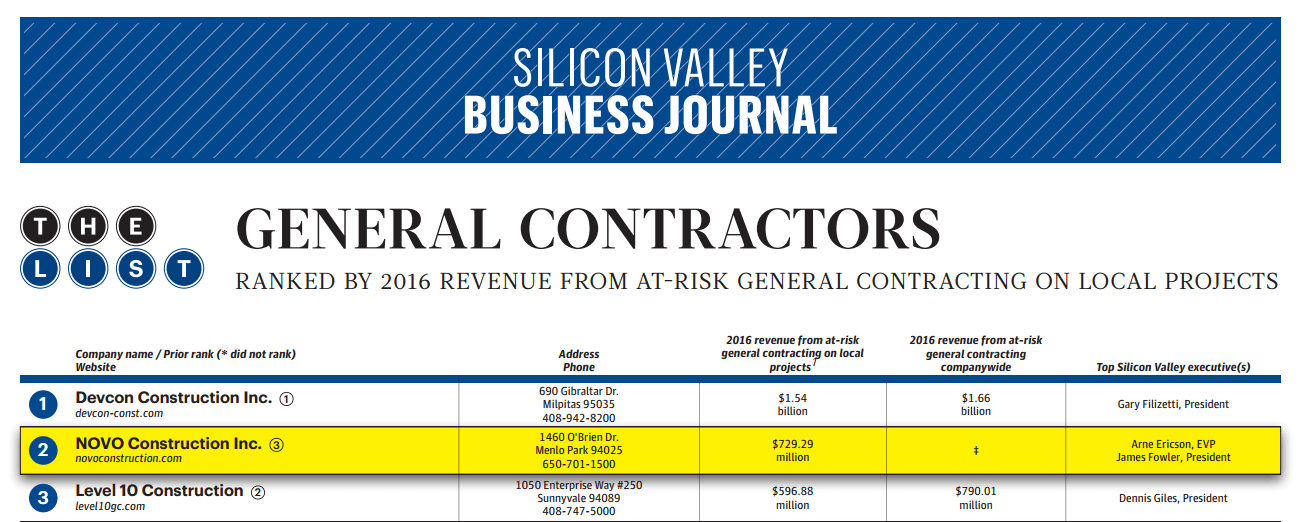 NOVO Construction, Inc Ranks #2 On The Silicon Valley Business Journal's Largest General Contractors