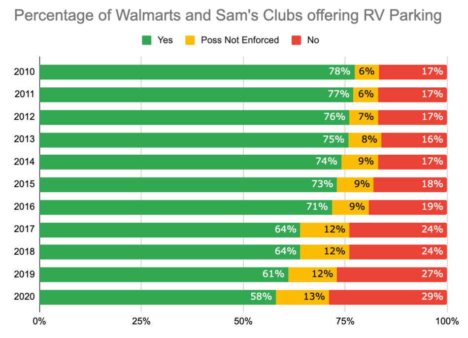 Percentage of Walmarts offering RV Parking over time