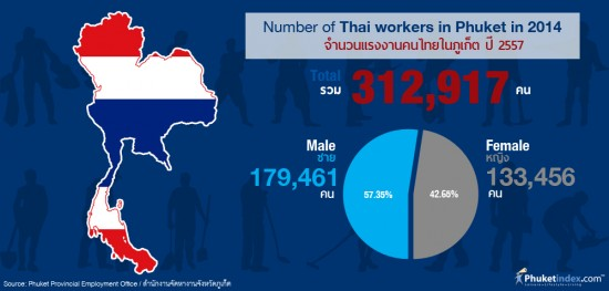 Thai workers in Phuket