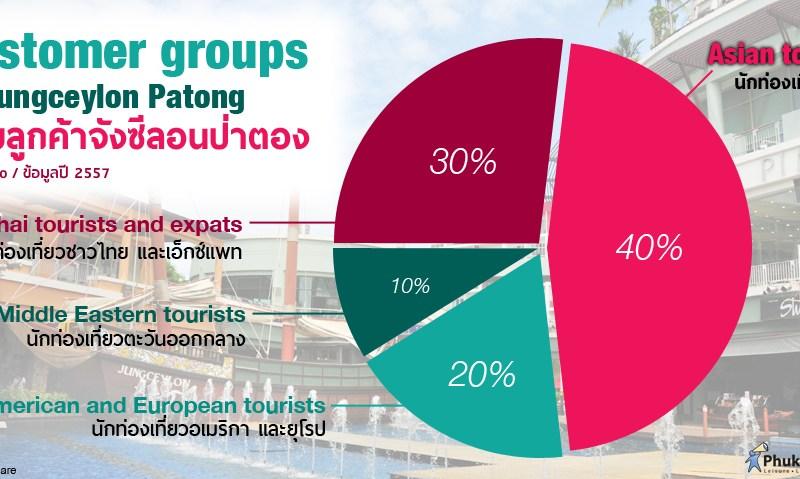 Phuket Stat: กลุ่มลูกค้าจังซีลอนป่าตอง