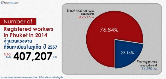 Registered Workers in Phuket