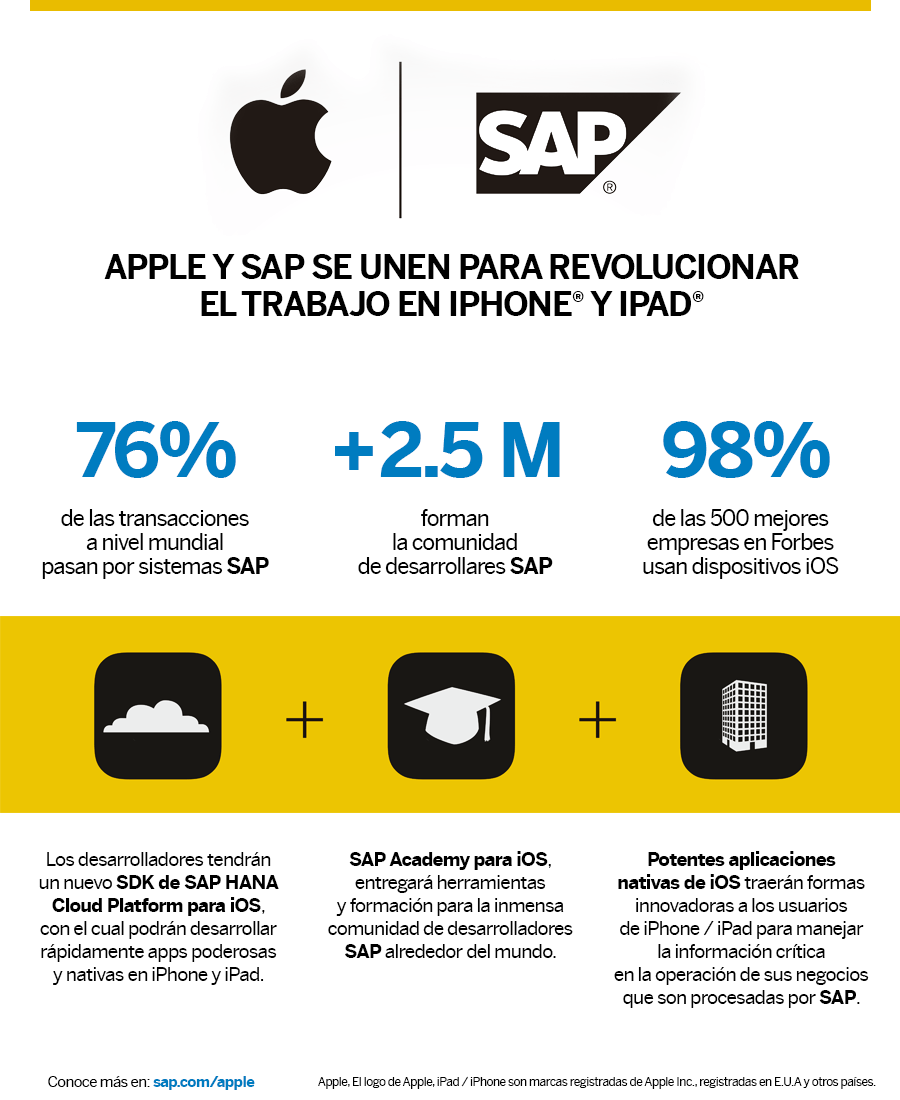 Infografia SAP APPLE