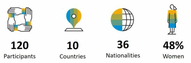 2018-2019 SAP Social Sabbatical for global engagement at a glance