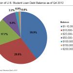US_strudent_loan_debt_2012