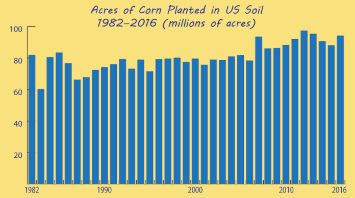 USDA ERS corn planted in the US, 1982-2016