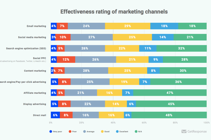 Global Email Marketing and Marketing Automation ROI benchmarks 2018