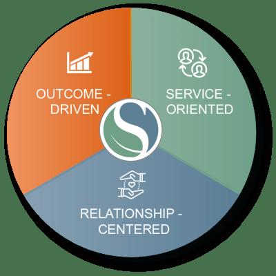 Spring ISD Leadership Definition
