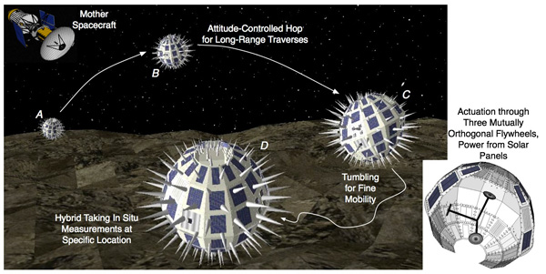 Illustration of how the mother spacecraft Phobos Surveyor and its