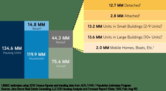 Housing-Block-Chart-JBREC