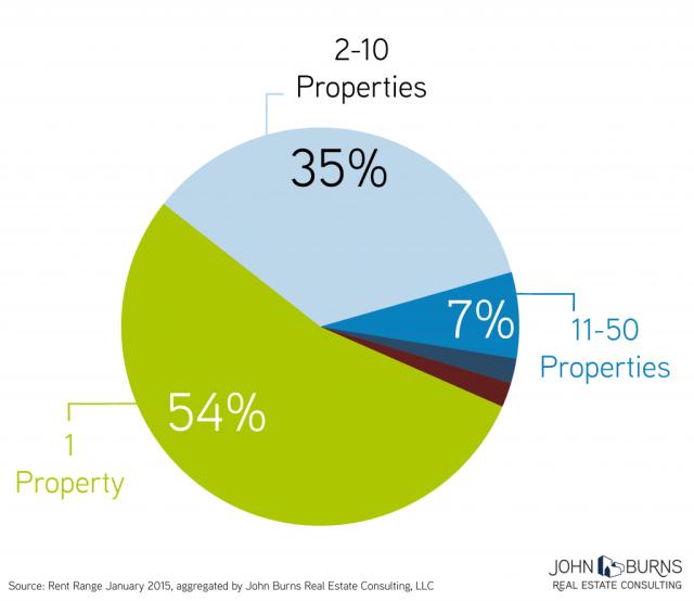 Property-Pie-Chart_JBREC