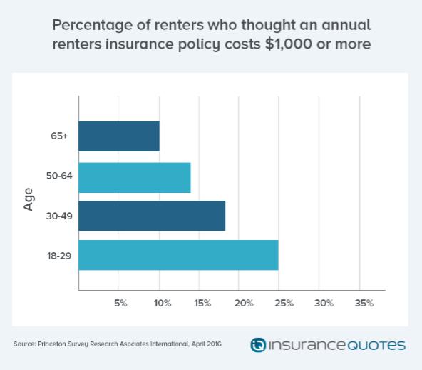 insuranceQuotes, millennials, renters insurance, rent