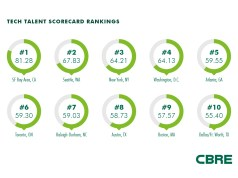 Seattle, CBRE, Puget Sound, Tech Talent Scorecard,