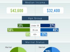 Single Family Renter, John Burns Real Estate Consulting, Seattle, Puget Sound
