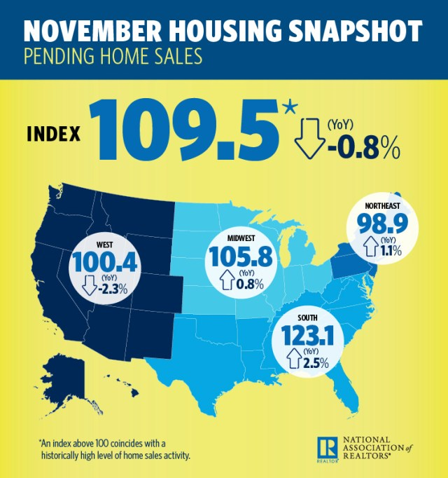 National Association of Realtors, Pending Home Sales Index, The Voice for Real Estate, largest trade association, existing-home sales
